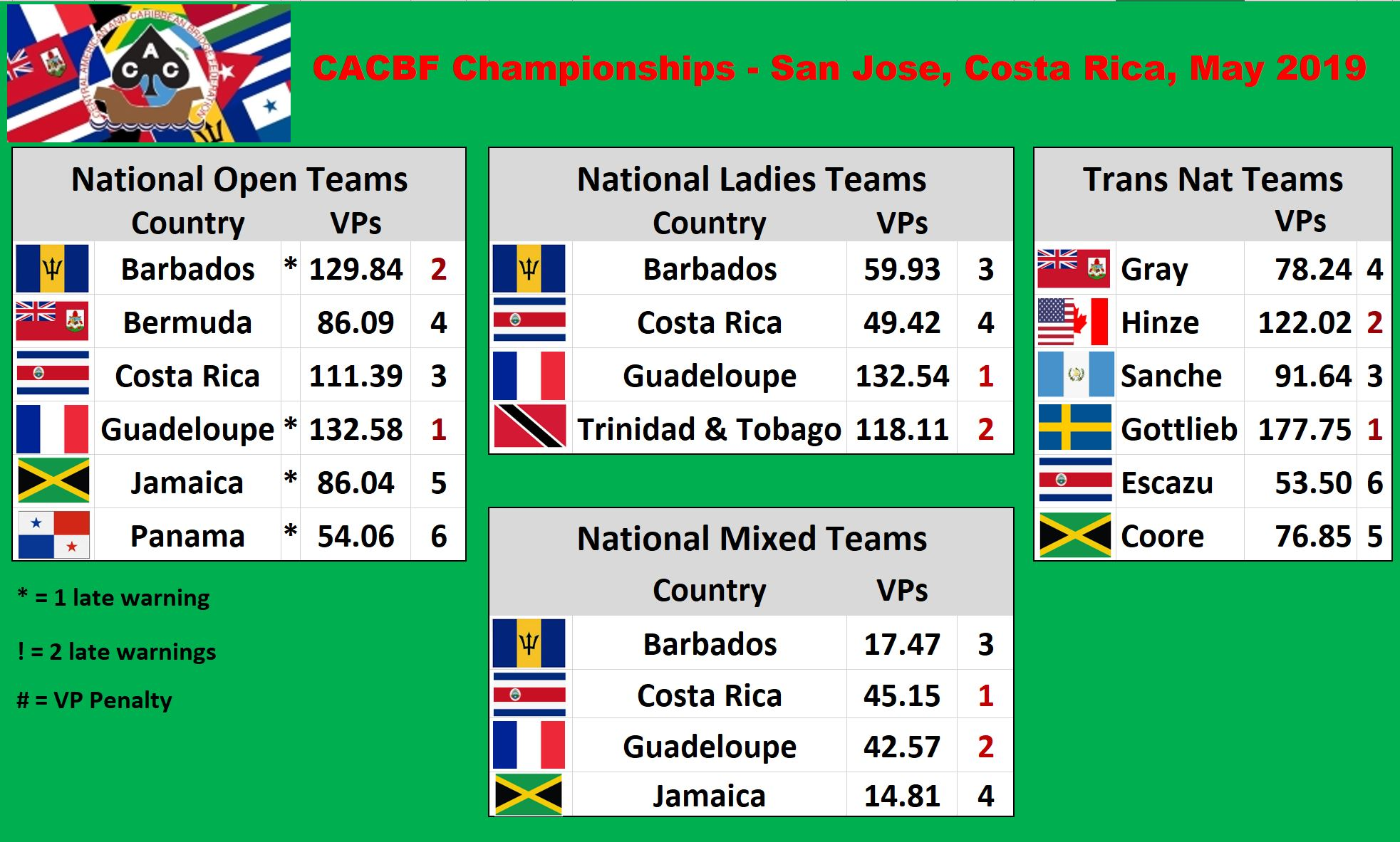 30th CACBF Championship Teams - Round Robin Results