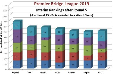 It's a tight race between the contenders in PBL 2019