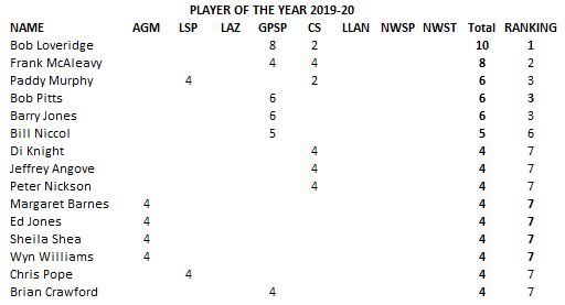 CURRENT PLAYER OF THE YEAR STANDINGS